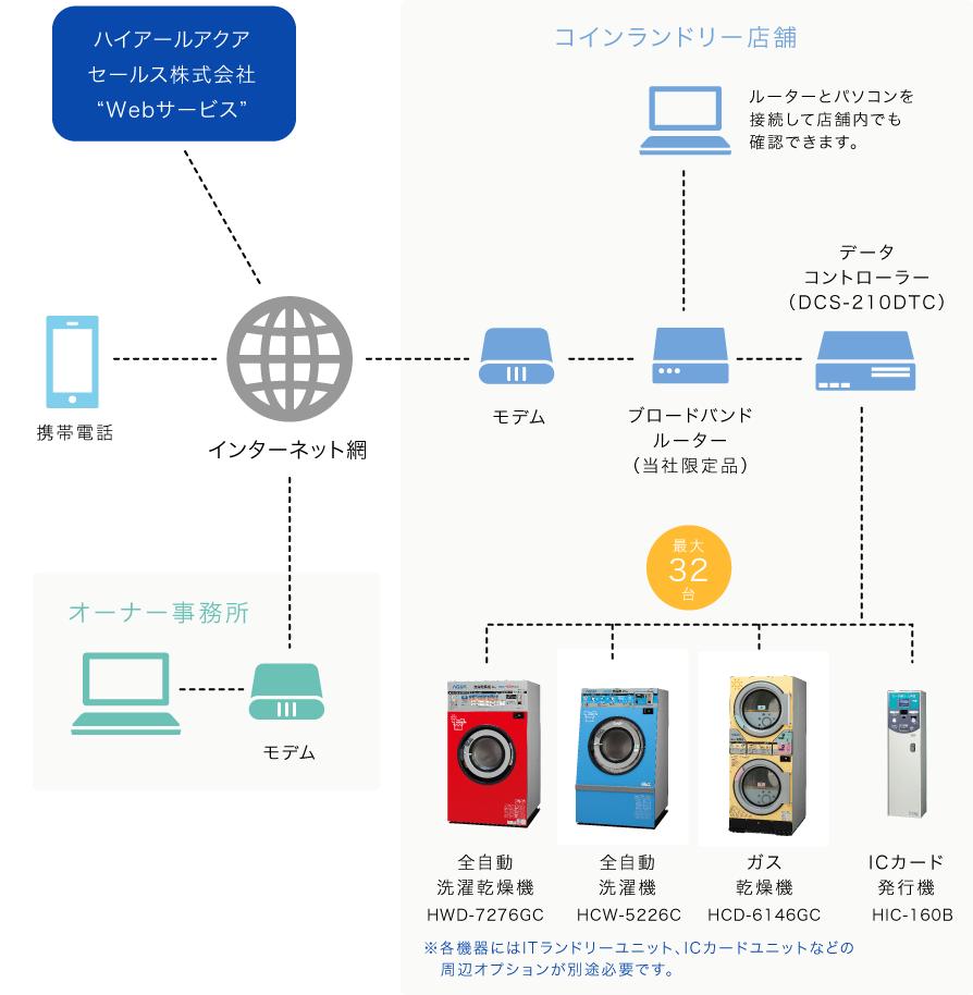 ITsystem